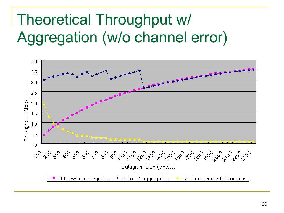 26 Theoretical Throughput w/ Aggregation (w/o channel error)