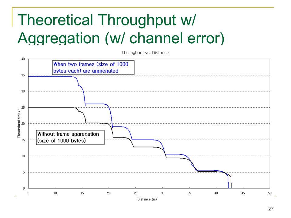 27 Theoretical Throughput w/ Aggregation (w/ channel error)