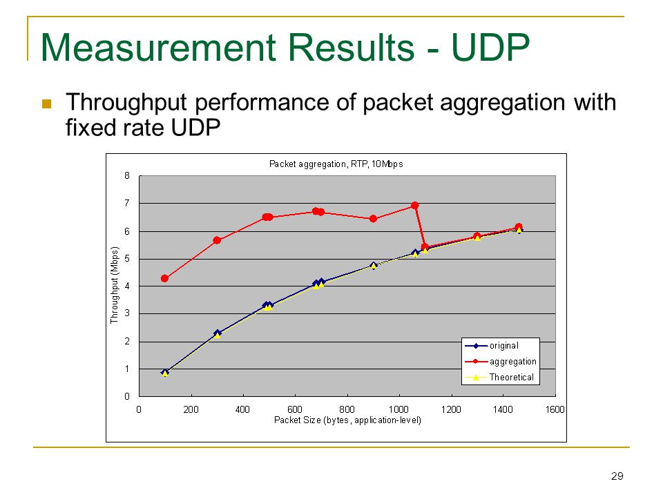 29 Measurement Results - UDP Throughput performance of packet aggregation with fixed rate UDP