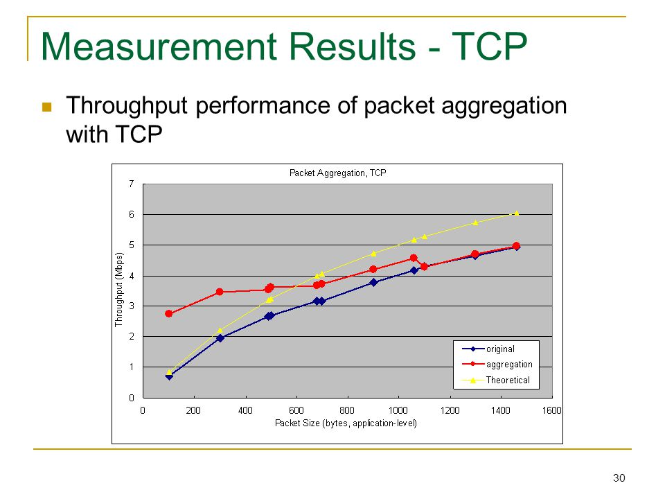 30 Measurement Results - TCP Throughput performance of packet aggregation with TCP
