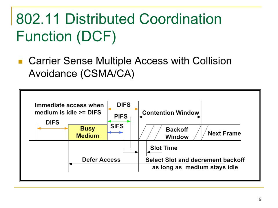 10 802.11e Access Category (AC) Access category (AC) as a virtual DCF 4 ACs implemented within a QSTA to support 8 priorities Multiple ACs contend independently The winning AC transmits a frame