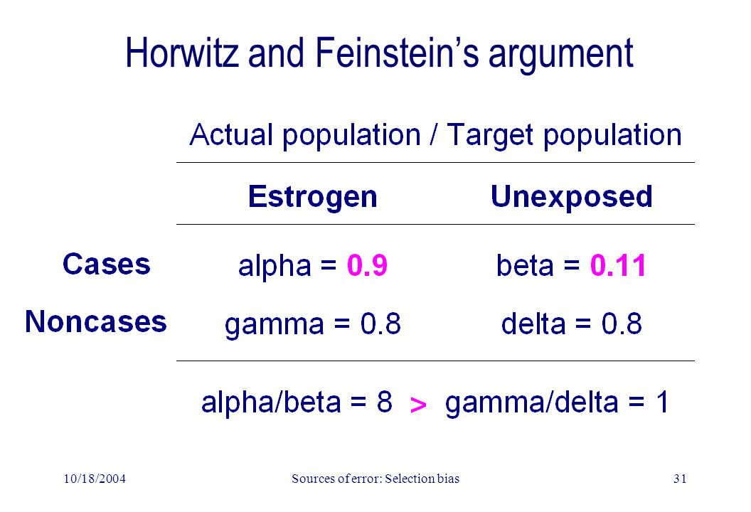 10/18/2004Sources of error: Selection bias31 Horwitz and Feinstein's argument