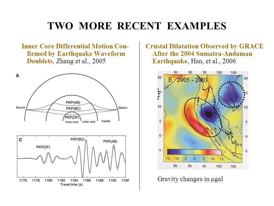 TWO MORE RECENT EXAMPLES Inner Core Differential Motion Con- firmed by Earthquake Waveform Doublets, Zhang et al., 2005 Crustal Dilatation Observed by GRACE After the 2004 Sumatra-Andaman Earthquake, Han, et al., 2006 Gravity changes in μgal