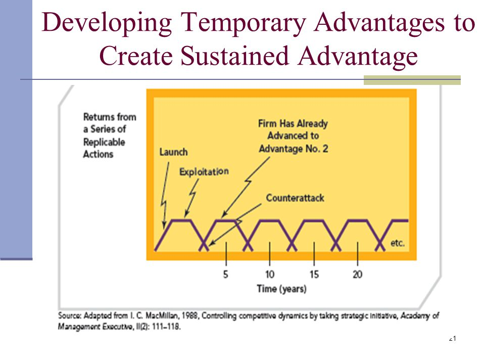 21 Developing Temporary Advantages to Create Sustained Advantage