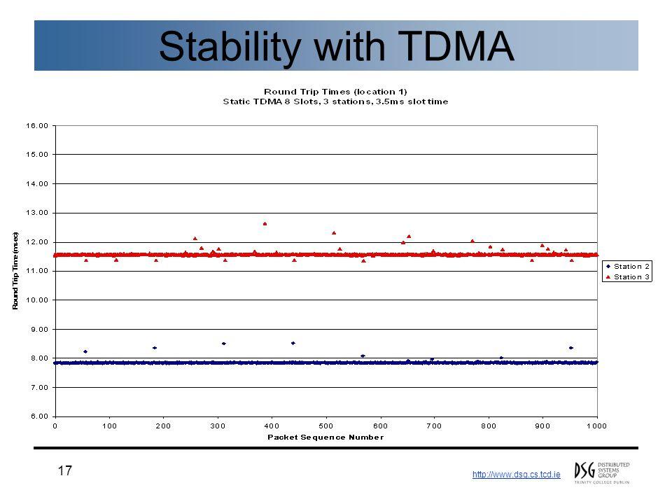 http://www.dsg.cs.tcd.ie 17 Stability with TDMA