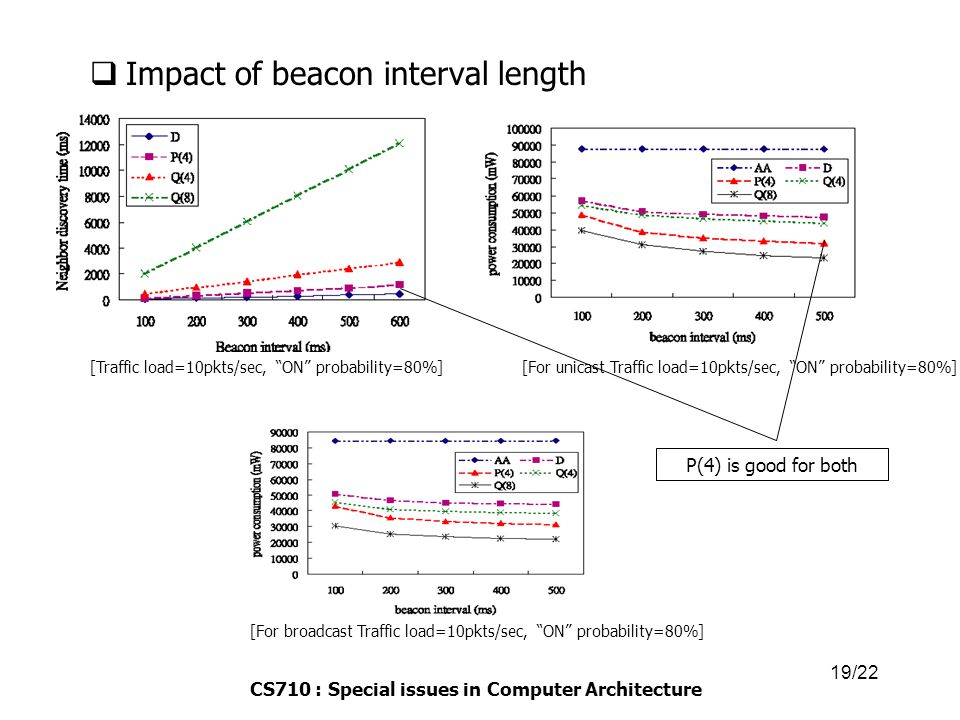 CS710 : Special issues in Computer Architecture 19/22  Impact of beacon interval length [Traffic load=10pkts/sec, ON probability=80%][For unicast Traffic load=10pkts/sec, ON probability=80%] [For broadcast Traffic load=10pkts/sec, ON probability=80%] P(4) is good for both