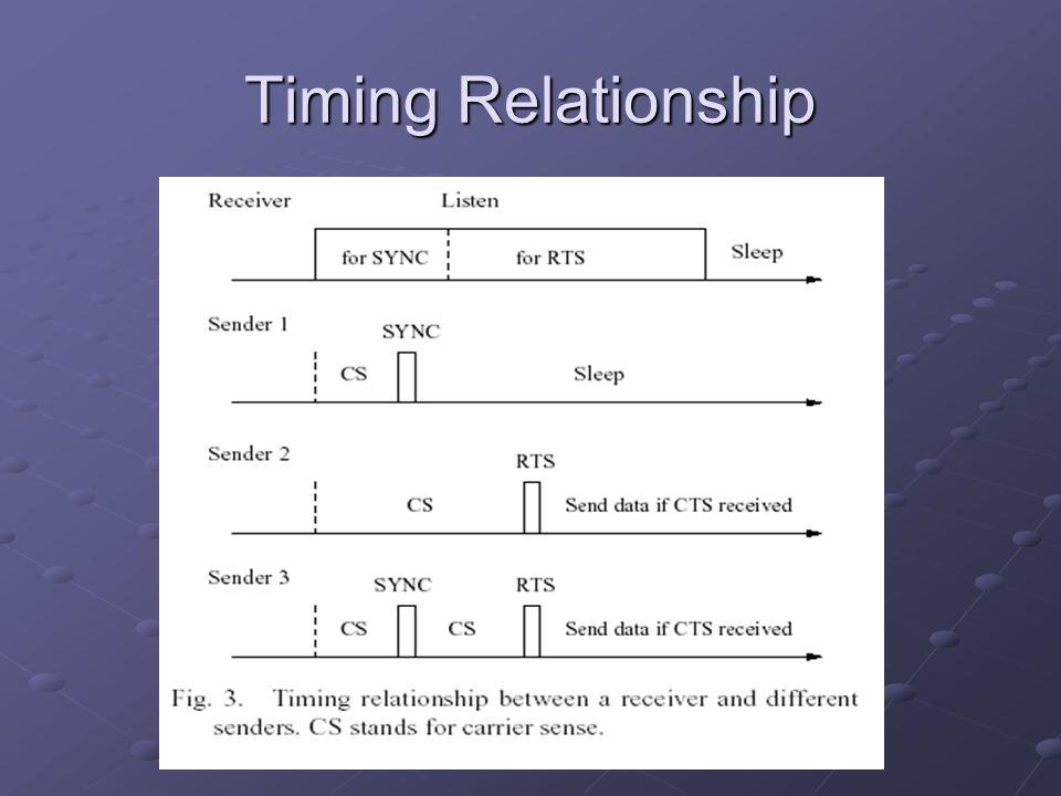 Timing Relationship