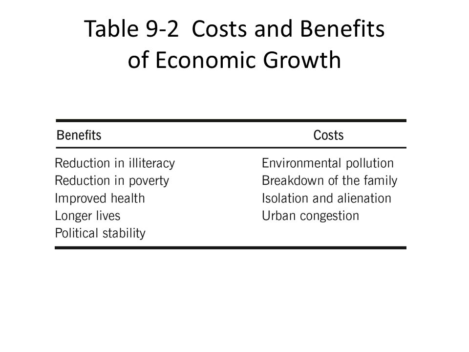 Table 9-2 Costs and Benefits of Economic Growth