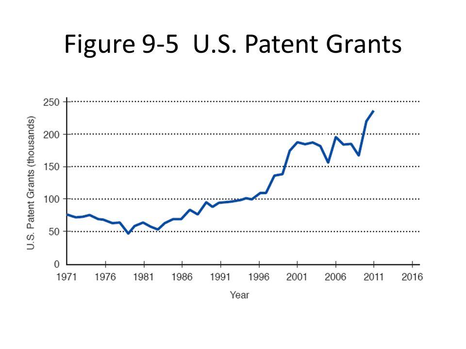 Figure 9-5 U.S. Patent Grants
