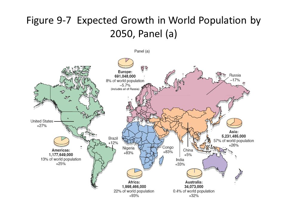 Figure 9-7 Expected Growth in World Population by 2050, Panel (a)