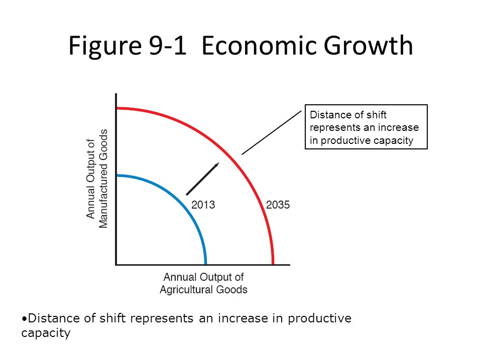 New Growth Theory and the Determinants of Growth (cont d) Research and development (R&D) – Patents A government protection that gives an inventor the exclusive right to make, use, or sell an invention for a limited period of time (currently, 20 years)