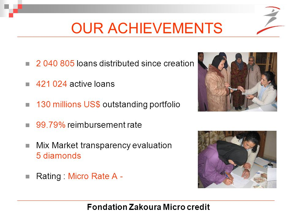 Fondation Zakoura Micro credit OUR ACHIEVEMENTS 2 040 805 loans distributed since creation 421 024 active loans 130 millions US$ outstanding portfolio 99.79% reimbursement rate Mix Market transparency evaluation 5 diamonds Rating : Micro Rate A -
