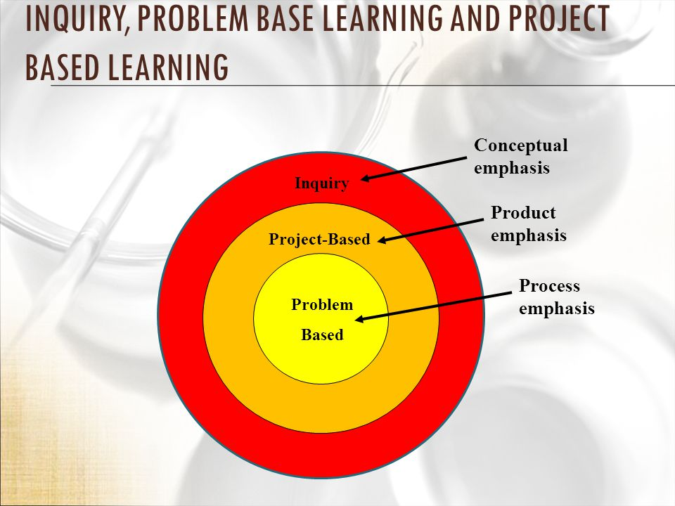 Problem Based Product emphasis Process emphasis Project-Based INQUIRY, PROBLEM BASE LEARNING AND PROJECT BASED LEARNING Inquiry Conceptual emphasis
