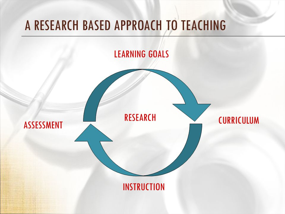 A RESEARCH BASED APPROACH TO TEACHING LEARNING GOALS ASSESSMENT INSTRUCTION CURRICULUM RESEARCH