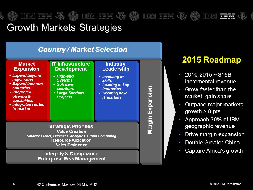 © 2012 IBM Corporation 42 Conference, Moscow, 28 May 2012 5 2015 Roadmap  2010-2015 ~ $15B incremental revenue  Grow faster than the market, gain share  Outpace major markets growth > 8 pts  Approach 30% of IBM geographic revenue  Drive margin expansion  Double Greater China  Capture Africa's growth Country / Market Selection Industry Leadership Market Expansion Expand beyond major cities Expand into new countries Integrated offering & capabilities Integrated routes- to-market IT Infrastructure Development High-end Systems Software solutions Large Services Projects Investing in skills Leading in key industries Creating new IT markets Strategic Priorities Value Creation Smarter Planet, Business Analytics, Cloud Computing Resource Allocation Sales Eminence Integrity & Compliance Enterprise Risk Management Margin Expansion Growth Markets Strategies