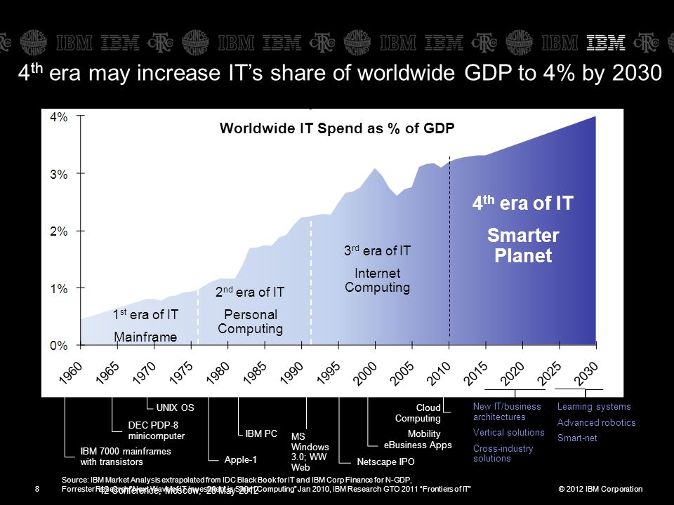 © 2012 IBM Corporation 42 Conference, Moscow, 28 May 2012 8 4 th era may increase IT's share of worldwide GDP to 4% by 2030 1 st era of IT Mainframe 2 nd era of IT Personal Computing 3 rd era of IT Internet Computing 4 th era of IT Smarter Planet IBM 7000 mainframes with transistors New IT/business architectures Vertical solutions Cross-industry solutions Source: IBM Market Analysis extrapolated from IDC Black Book for IT and IBM Corp Finance for N-GDP, Forrester Research Next Wave of IT Investment is Smart Computing Jan 2010, IBM Research GTO 2011 Frontiers of IT Worldwide IT Spend as % of GDP DEC PDP-8 minicomputer UNIX OS Apple-1 IBM PC eBusiness Apps Cloud Computing Mobility Netscape IPO MS Windows 3.0; WW Web Learning systems Advanced robotics Smart-net