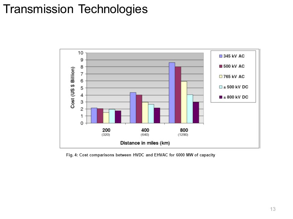 Transmission Technologies Fig.