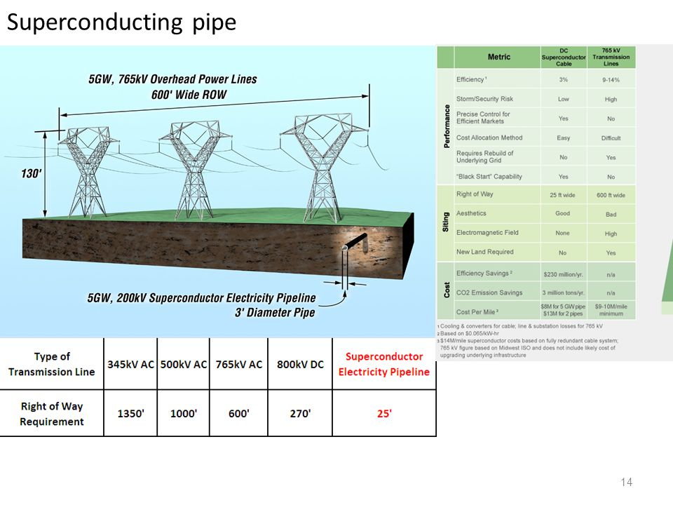 Superconducting pipe 14