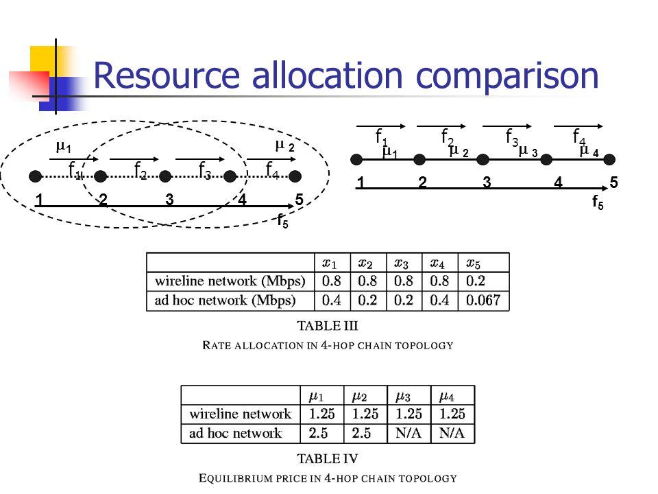 Resource allocation comparison 12345 f5f5 11  2 2  3 3  4 4 12345 f5f5 11  2 2 f1f1 f2f2 f3f3 f4f4 f1f1 f2f2 f3f3 f4f4