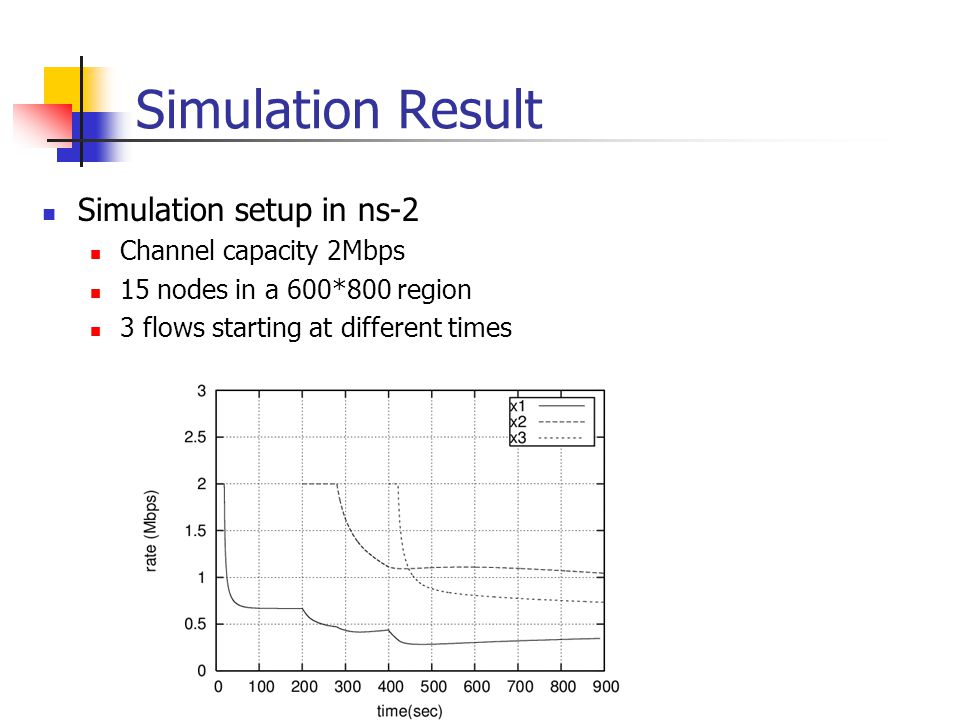 Simulation Result Simulation setup in ns-2 Channel capacity 2Mbps 15 nodes in a 600*800 region 3 flows starting at different times