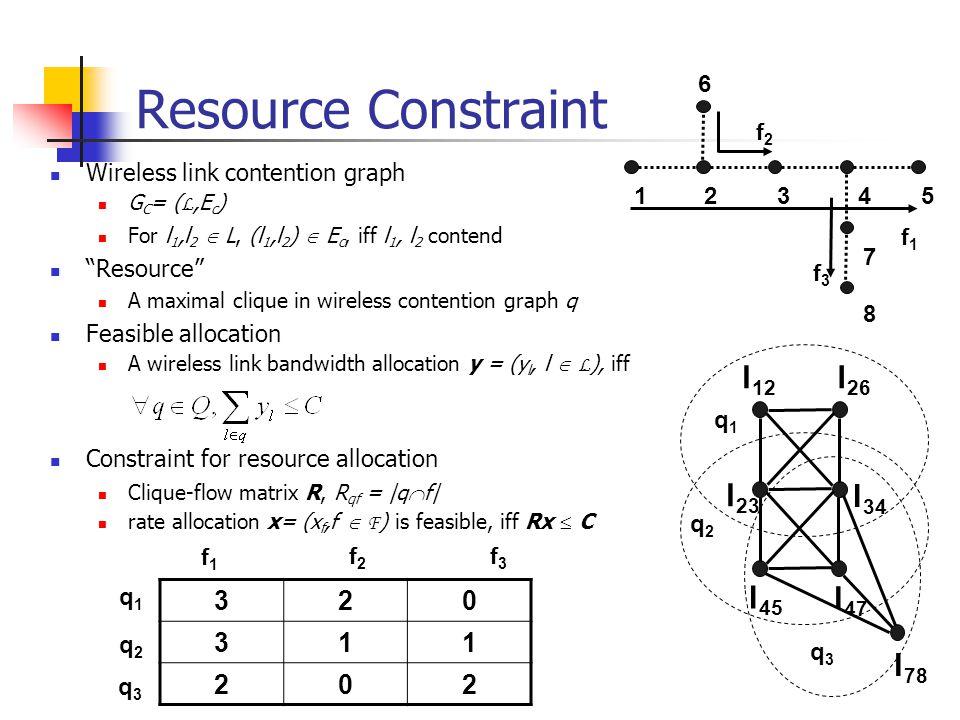Resource Constraint Wireless link contention graph G C = ( L,E c ) For l 1,l 2  L, (l 1,l 2 )  E c, iff l 1, l 2 contend Resource A maximal clique in wireless contention graph q Feasible allocation A wireless link bandwidth allocation y = (y l, l  L ), iff Constraint for resource allocation Clique-flow matrix R, R qf = |q  f| rate allocation x= (x f,f  F ) is feasible, iff Rx  C 320 311 202 f1f1 f2f2 f3f3 q1q1 q2q2 q3q3 l 12 l 26 l 23 l 34 l 45 l 47 l 78 q1q1 q2q2 q3q3 12345 7 8 6 f1f1 f2f2 f3f3