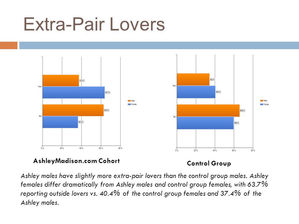 Extra-Pair Lovers AshleyMadison.com Cohort Control Group Ashley males have slightly more extra-pair lovers than the control group males. Ashley female
