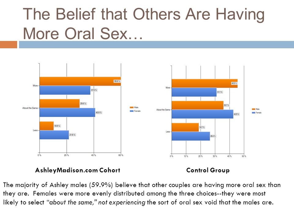 The Belief that Others Are Having More Oral Sex… AshleyMadison.com Cohort Control Group The majority of Ashley males (59.9%) believe that other couple