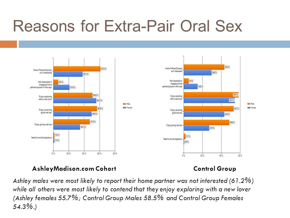 Reasons for Extra-Pair Oral Sex AshleyMadison.com Cohort Control Group Ashley males were most likely to report their home partner was not interested (