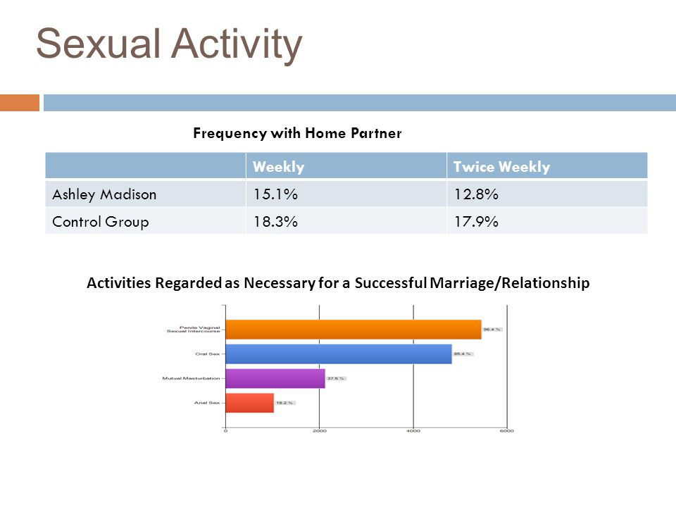 Sexual Activity WeeklyTwice Weekly Ashley Madison15.1%12.8% Control Group18.3%17.9% Activities Regarded as Necessary for a Successful Marriage/Relatio