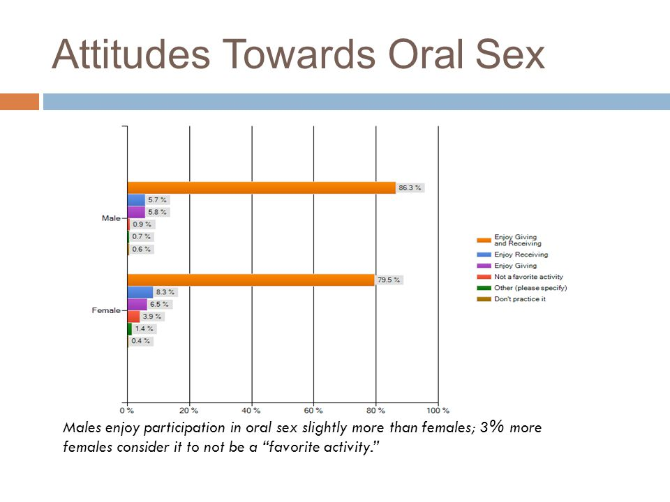 "Attitudes Towards Oral Sex Males enjoy participation in oral sex slightly more than females; 3% more females consider it to not be a ""favorite activit"