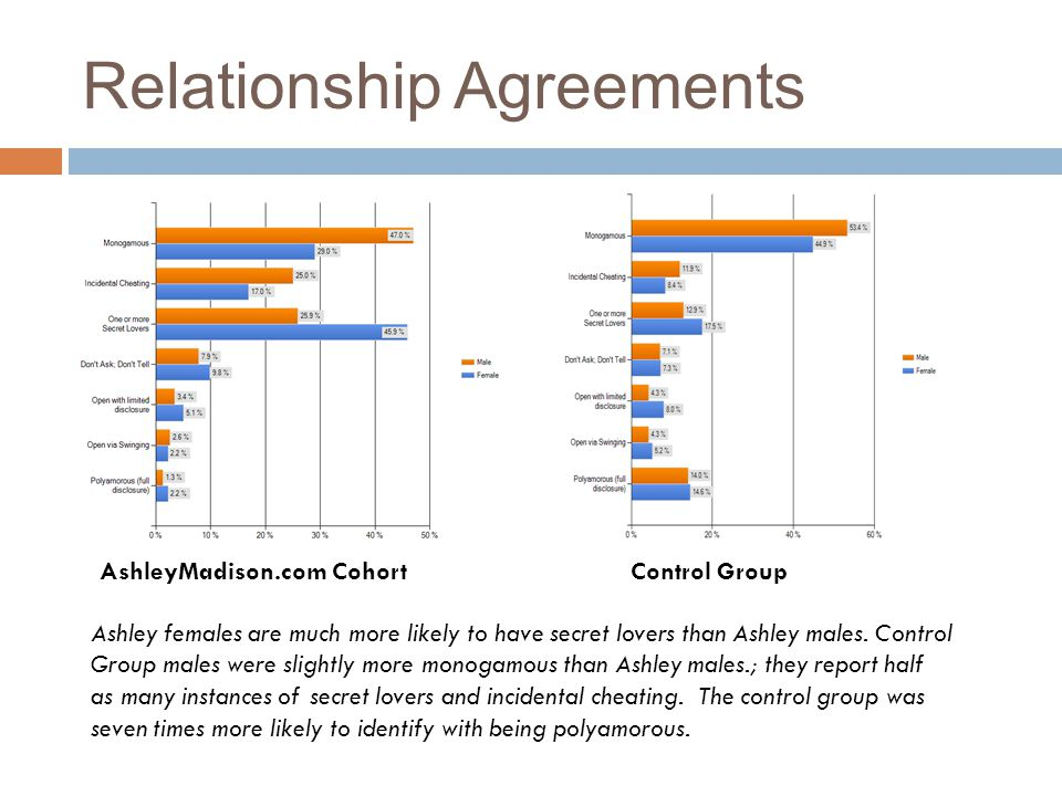 Relationship Agreements AshleyMadison.com CohortControl Group Ashley females are much more likely to have secret lovers than Ashley males. Control Gro
