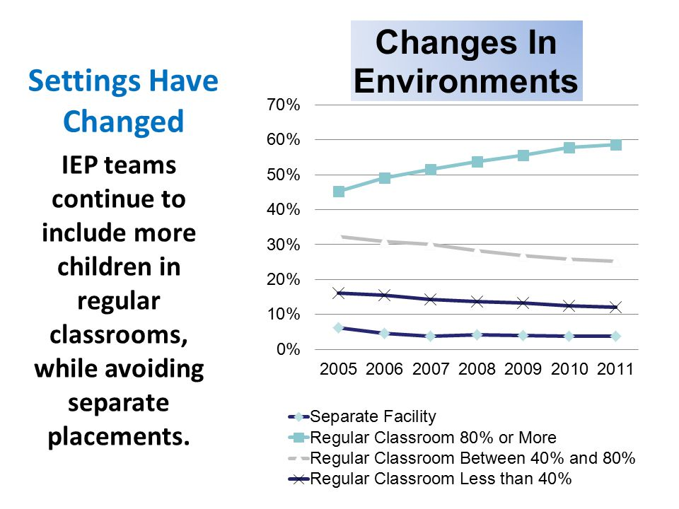 Settings Have Changed IEP teams continue to include more children in regular classrooms, while avoiding separate placements.