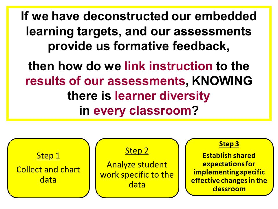 If we have deconstructed our embedded learning targets, and our assessments provide us formative feedback, then how do we link instruction to the resu