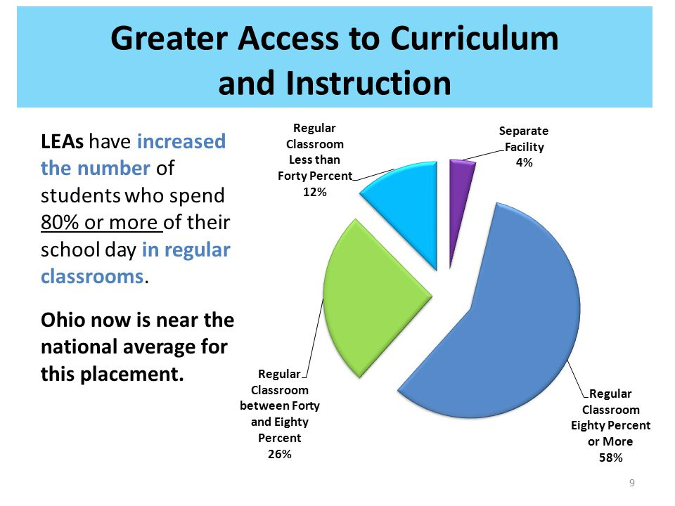 Greater Access to Curriculum and Instruction LEAs have increased the number of students who spend 80% or more of their school day in regular classroom
