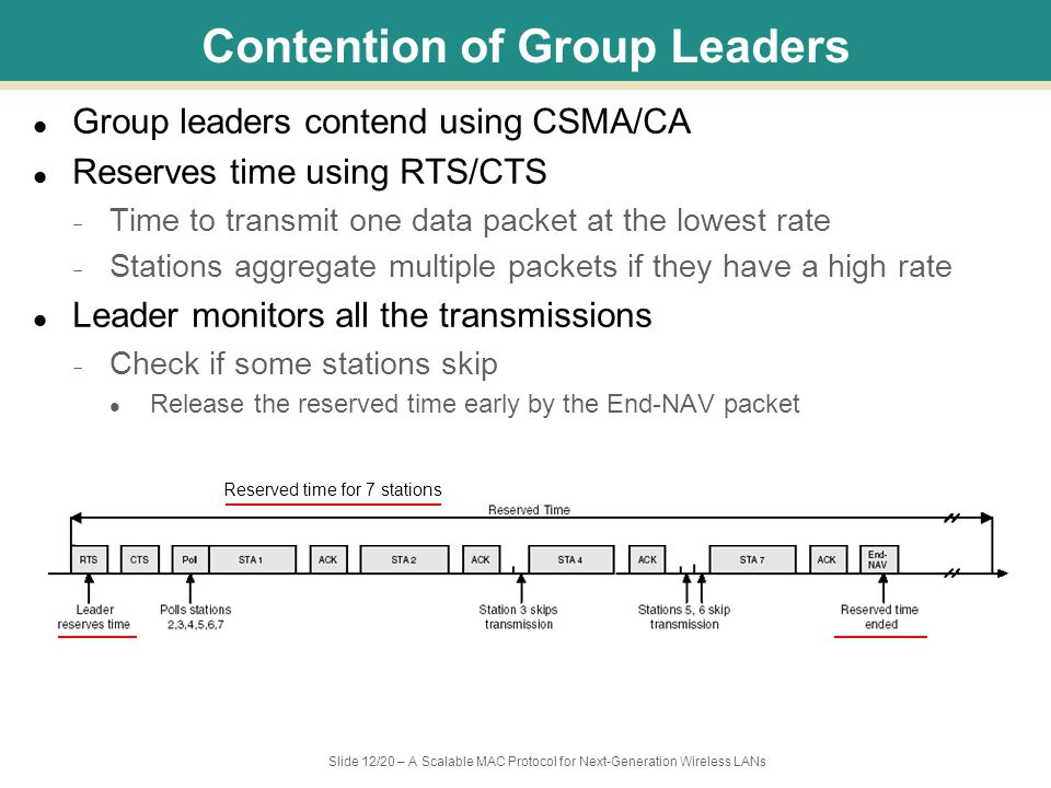 Slide 12/20 – A Scalable MAC Protocol for Next-Generation Wireless LANs Contention of Group Leaders Group leaders contend using CSMA/CA Reserves time using RTS/CTS – Time to transmit one data packet at the lowest rate – Stations aggregate multiple packets if they have a high rate Leader monitors all the transmissions – Check if some stations skip Release the reserved time early by the End-NAV packet Reserved time for 7 stations