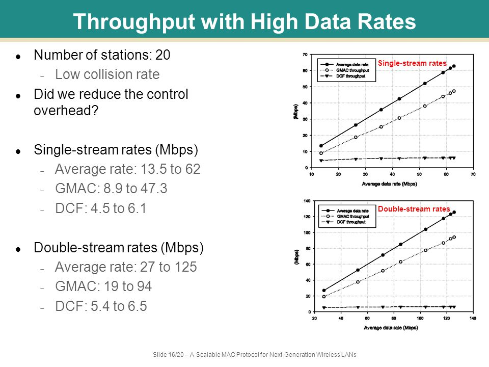 Slide 16/20 – A Scalable MAC Protocol for Next-Generation Wireless LANs Throughput with High Data Rates Number of stations: 20 – Low collision rate Did we reduce the control overhead.
