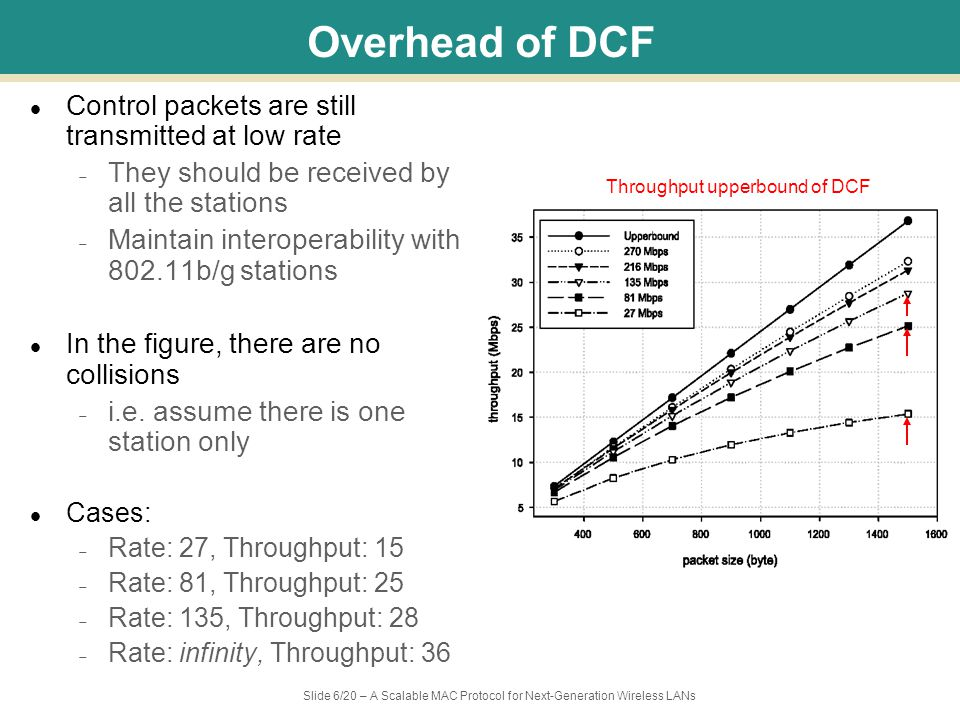 Slide 6/20 – A Scalable MAC Protocol for Next-Generation Wireless LANs Overhead of DCF Control packets are still transmitted at low rate – They should be received by all the stations – Maintain interoperability with 802.11b/g stations In the figure, there are no collisions – i.e.