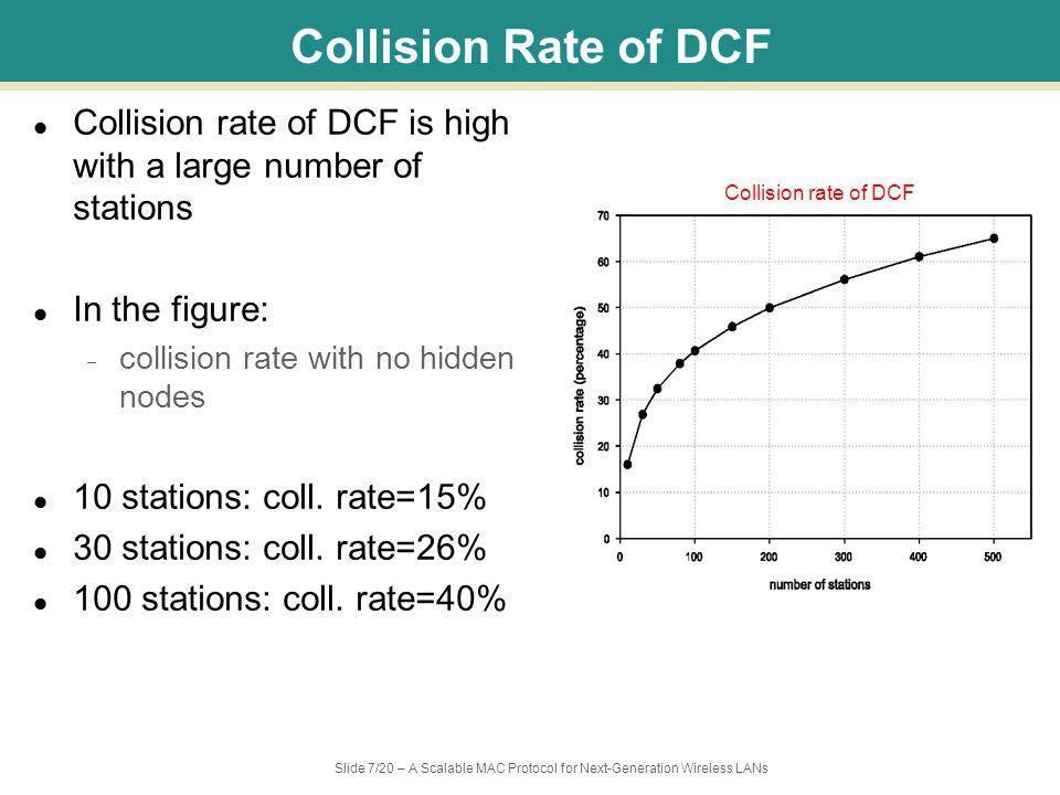 Slide 7/20 – A Scalable MAC Protocol for Next-Generation Wireless LANs Collision Rate of DCF Collision rate of DCF is high with a large number of stations In the figure: – collision rate with no hidden nodes 10 stations: coll.