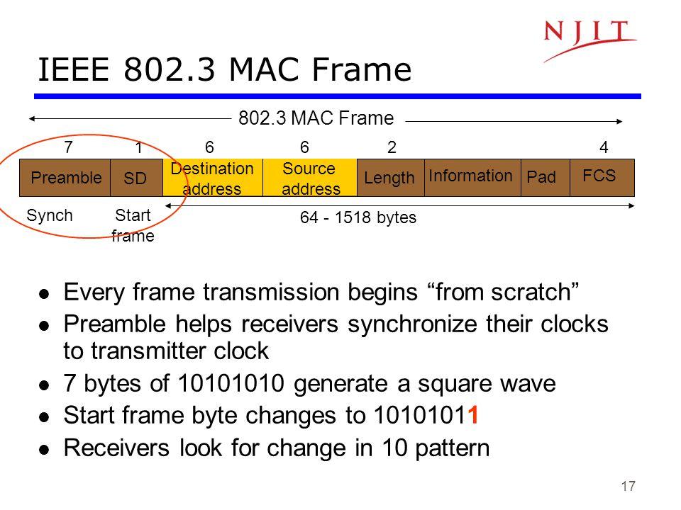17 IEEE 802.3 MAC Frame Preamble SD Destination address Source address Length Information Pad FCS 71 6624 64 - 1518 bytes SynchStart frame 802.3 MAC F