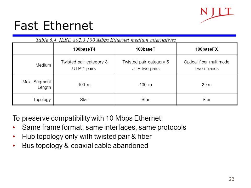 23 Fast Ethernet 100baseT4100baseT100baseFX Medium Twisted pair category 3 UTP 4 pairs Twisted pair category 5 UTP two pairs Optical fiber multimode T