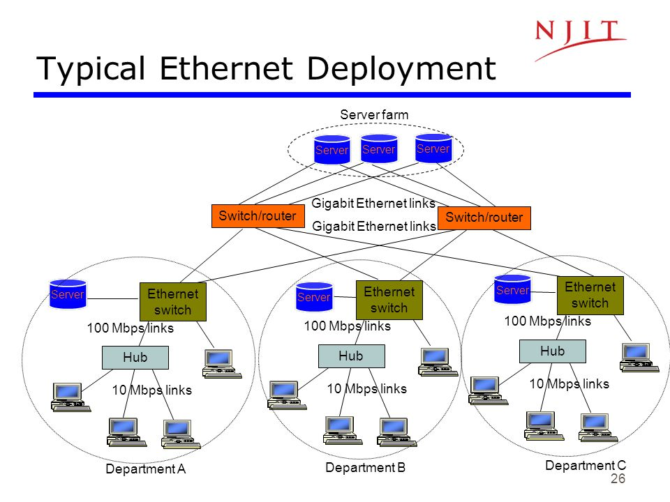 26 Typical Ethernet Deployment