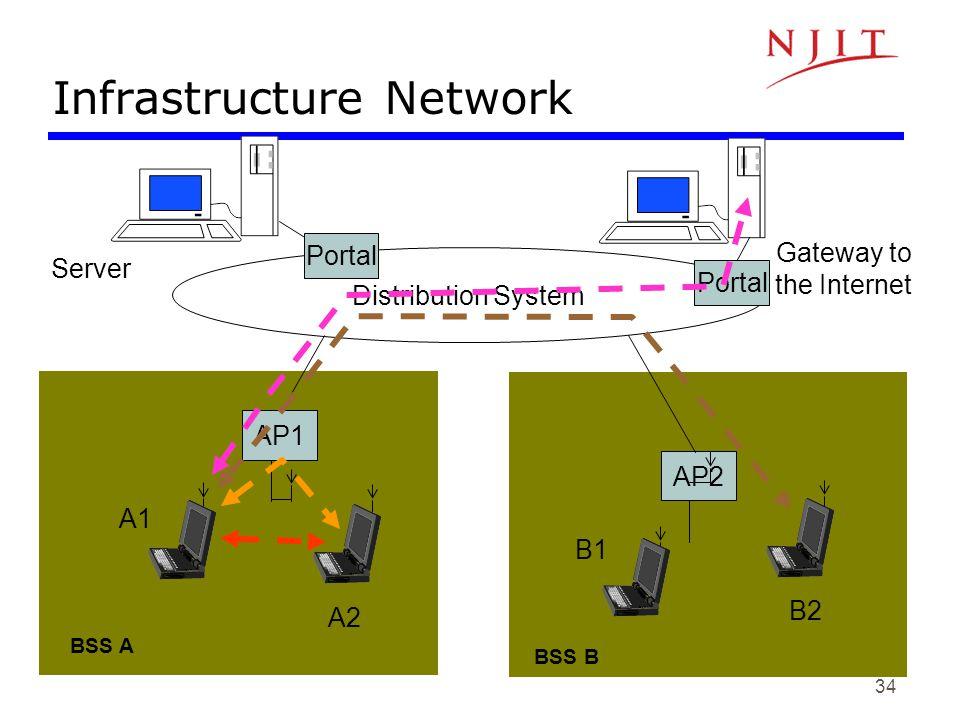 34 A2 B2 B1 A1 AP1 AP2 Distribution System Server Gateway to the Internet Portal BSS A BSS B Infrastructure Network