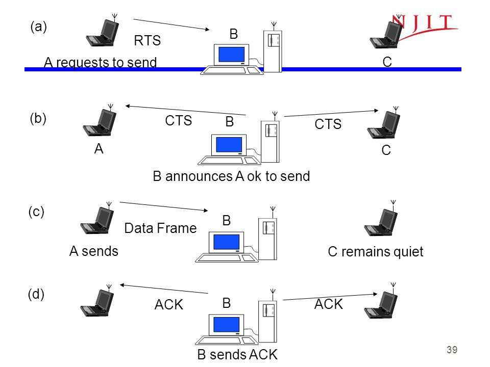 39 RTS CTS Data Frame A requests to send B C A A sends B B C C remains quiet B announces A ok to send (a) (b) (c) ACK B (d) ACK B sends ACK