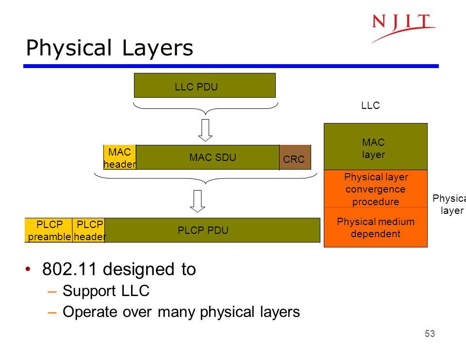 53 Physical layer LLC Physical layer convergence procedure Physical medium dependent MAC layer PLCP preamble LLC PDU MAC SDU MAC header CRC PLCP heade