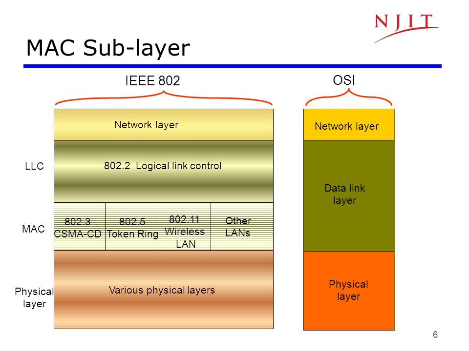 7 Logical Link Control Layer PHY MAC PHY MAC PHY MAC Unreliable Datagram Service PHY MAC PHY MAC PHY MAC Reliable frame service LLC A C A C IEEE 802.2: LLC enhances service provided by MAC