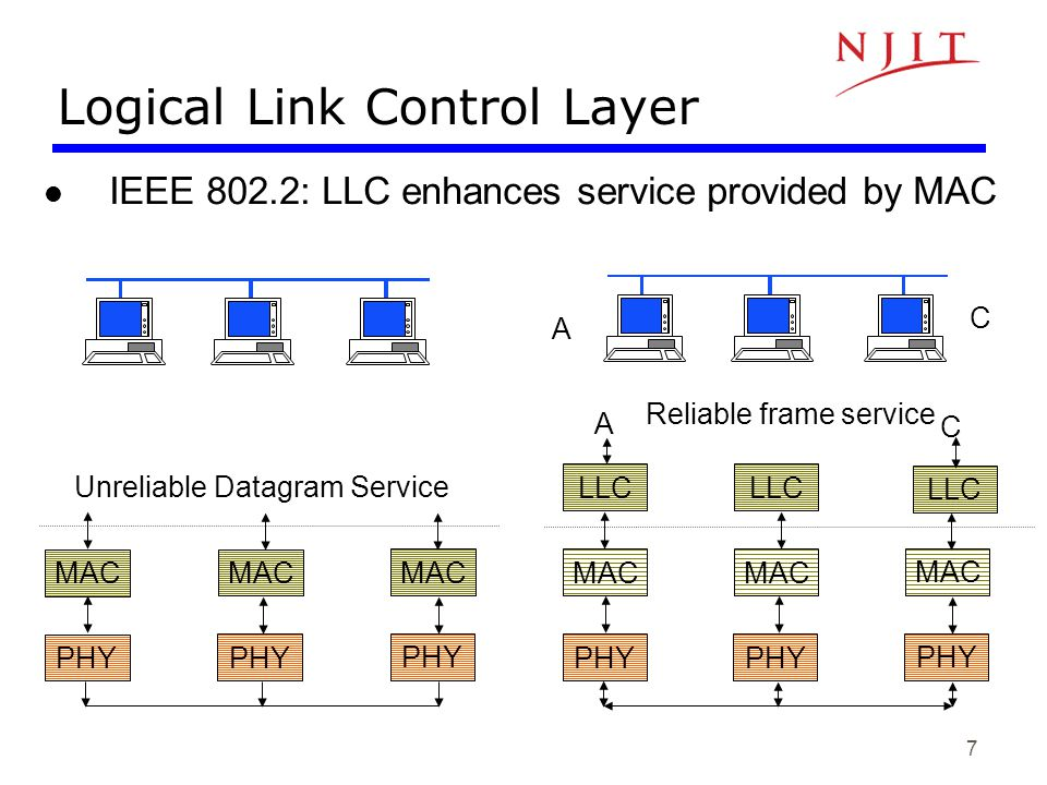 8 Logical Link Control Services Type 1: Unacknowledged connectionless service –Unnumbered frame mode of HDLC Type 2: Reliable connection-oriented service –Asynchronous balanced mode of HDLC Type 3: Acknowledged connectionless service Additional addressing –A workstation has a single MAC physical address –Can handle several logical connections, distinguished by their SAP (service access points).