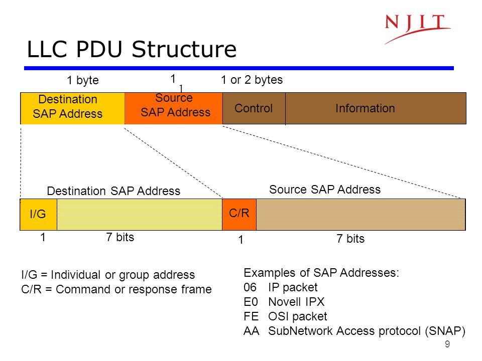 9 LLC PDU Structure 1 Source SAP Address Information 1 Control 1 or 2 bytes Destination SAP Address Source SAP Address I/G 7 bits1 C/R 7 bits 1 I/G =
