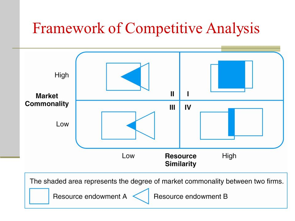 Framework of Competitive Analysis