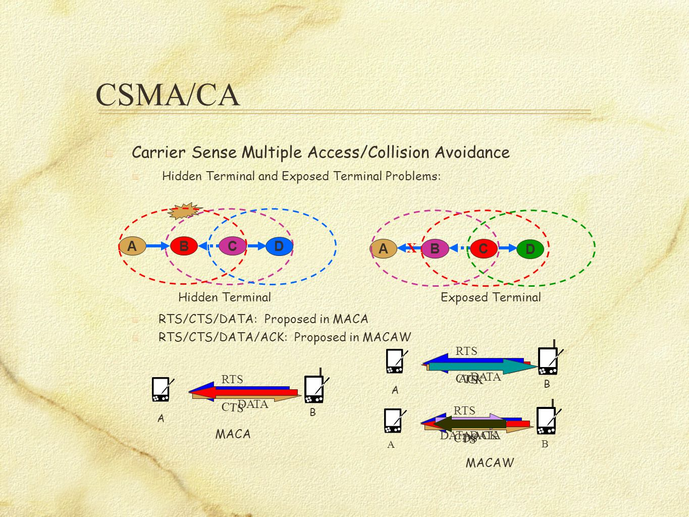 DATA CSMA/CA Carrier Sense Multiple Access/Collision Avoidance Hidden Terminal and Exposed Terminal Problems: RTS/CTS/DATA: Proposed in MACA RTS/CTS/DATA/ACK: Proposed in MACAW BCA D BCA D X A B RTS CTS DATA Hidden TerminalExposed Terminal A B RTS CTS MACA MACAW ACK A B RTS CTS DATA DATA ACKDS