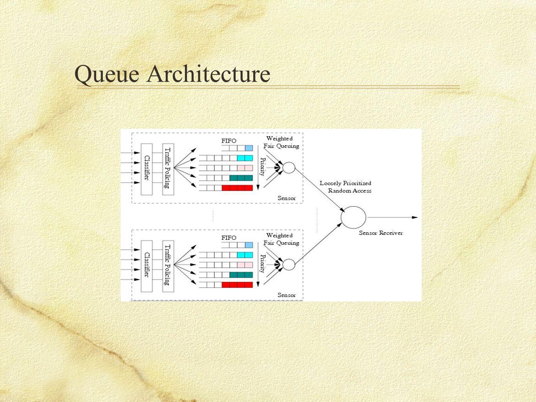 Queue Architecture